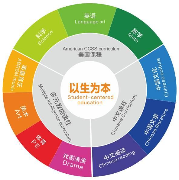 深圳福田学校国际班