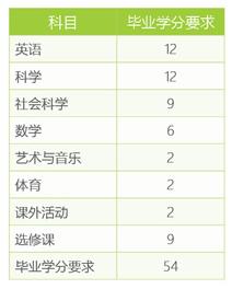 深圳国际预科学院怎么考