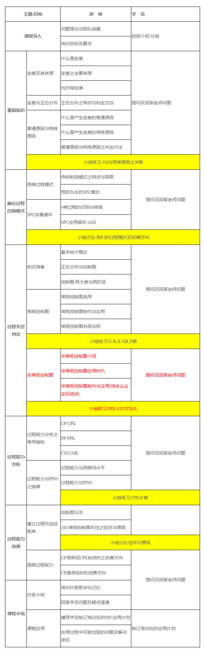 SPC课程大纲