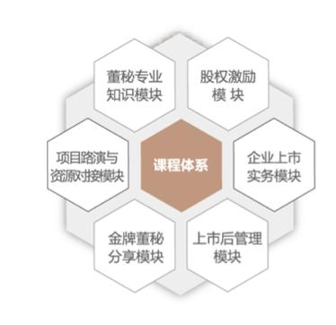上海交通大学董事会秘书与企业上市实务高级研修班
