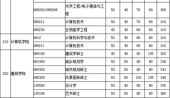 2014年华中科技大学考研分数线