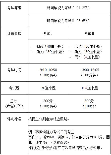 韩语考评分