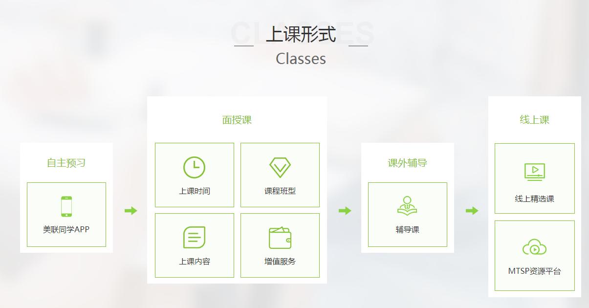 北京美联英语上课模式