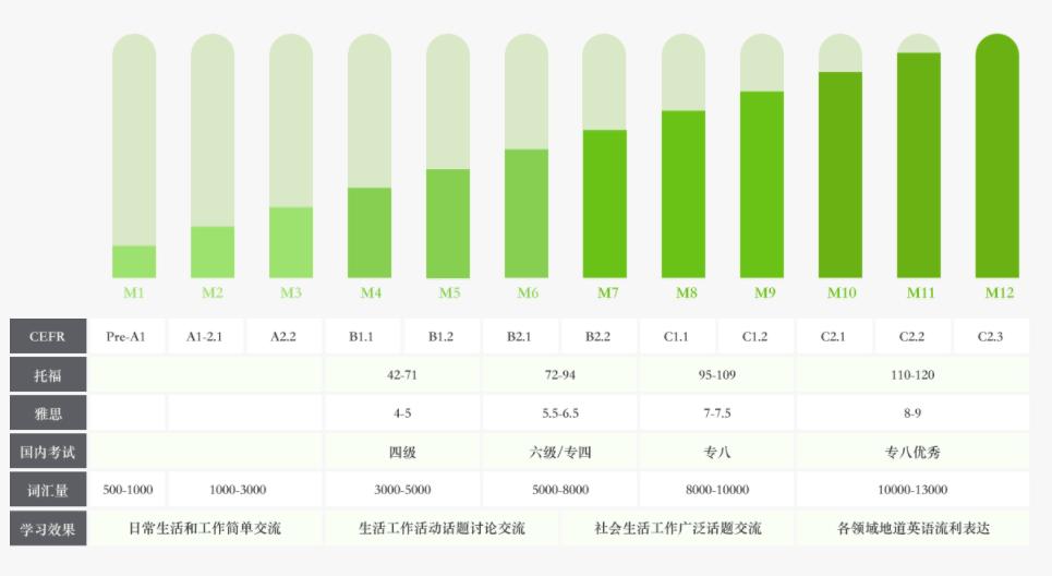 北京成人英语班学习