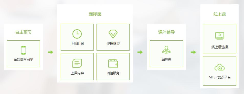 北京英语成人培训班