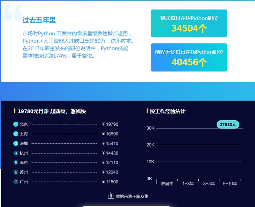 上海python培训费用多少