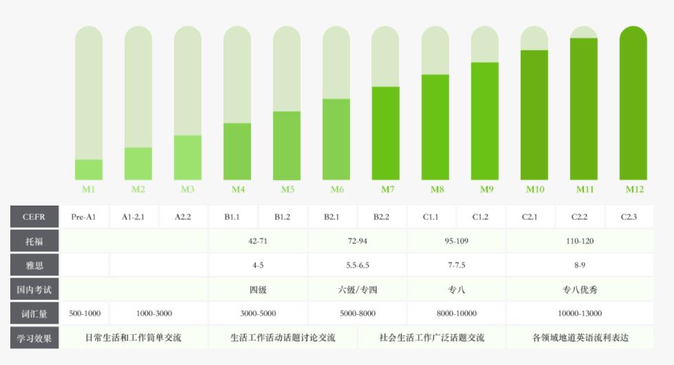 深圳公司商务英语培训价格