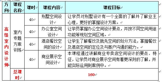 上海黄浦区室内设计培训中心费用