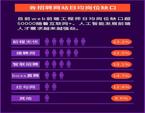 上海web前端培训学校报名流程