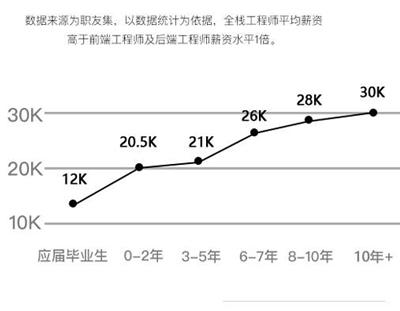 薪资变化数据表