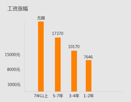 上海java高端培训
