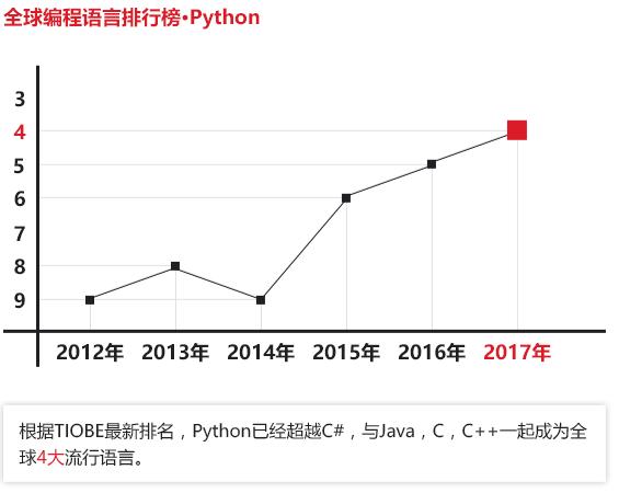 上海python在线培训