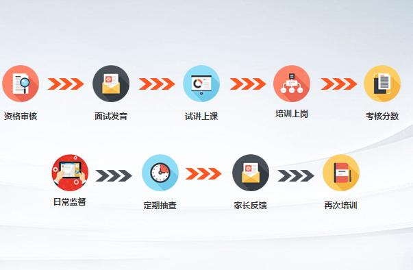 北京幼儿英语培训课程多少钱