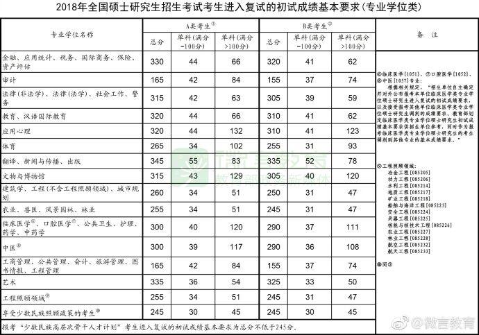 2013年考研初试成绩_2018年考研成绩国家线汇总