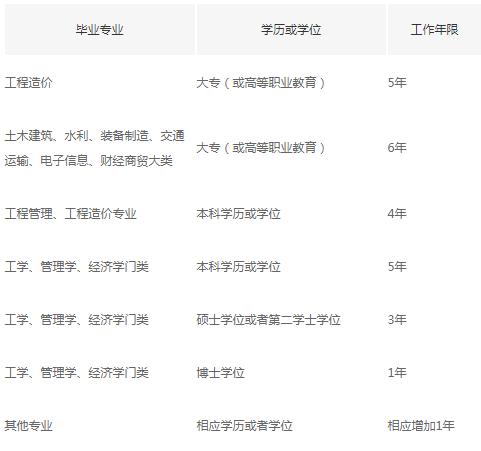 一级造价工程师报名学历与工作年限对照表