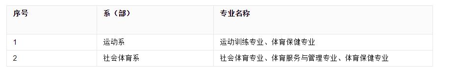 2019福建体育职业技术学院专业介绍