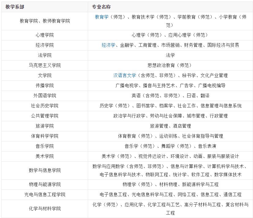 2019福建师范大学专业介绍
