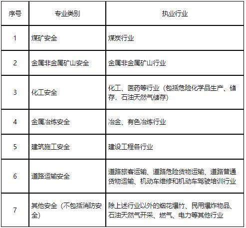 中级安全工程师各专业类别注册安全工程师执业行业界定表