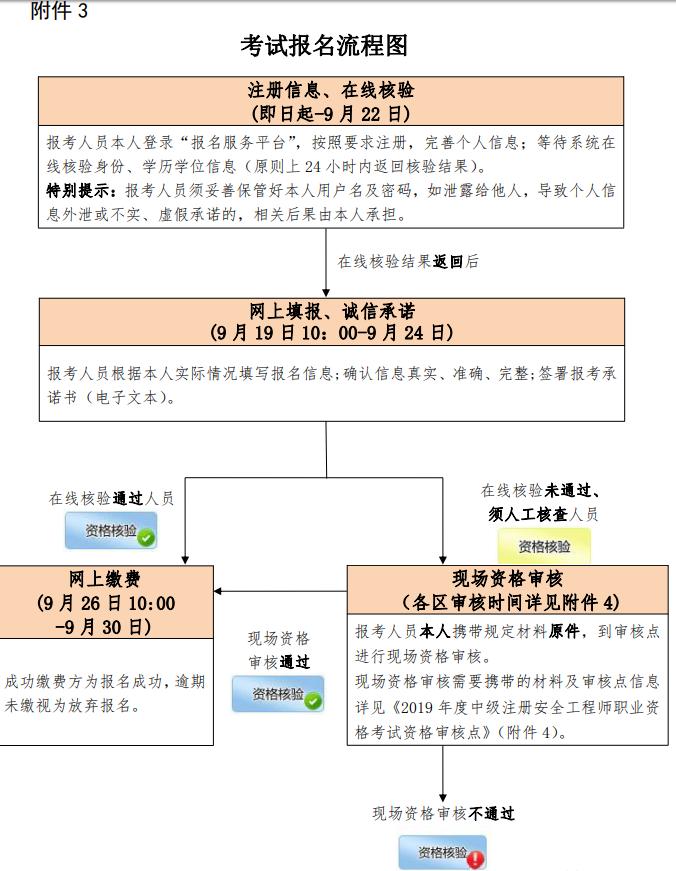 北京2019中级安全师报名流程
