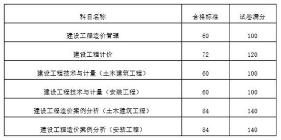 2020山东造价工程师成绩查询入口-2019山东注册造价工程师成绩查询