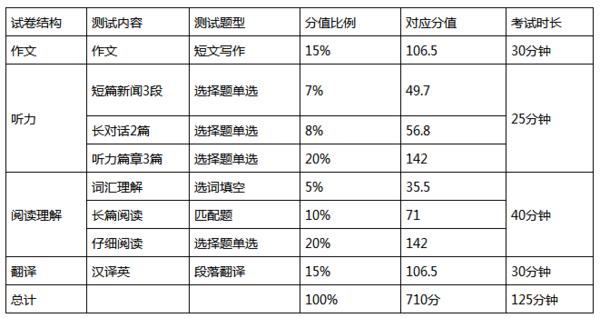 2020年上半年云南英语四级考试科目有几科?