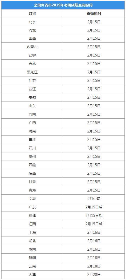 2019年各省市考研成绩查询时间.png