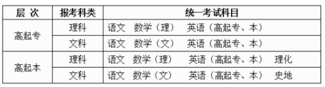 2020年贵州成人高考考试科目安排