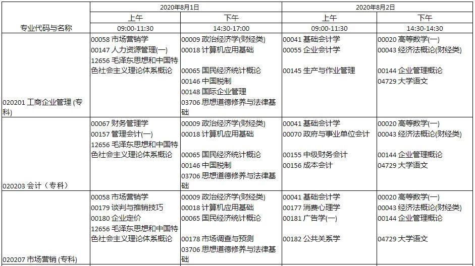 2020年8月河南三门峡自考考试时间安排:8月1日至2日