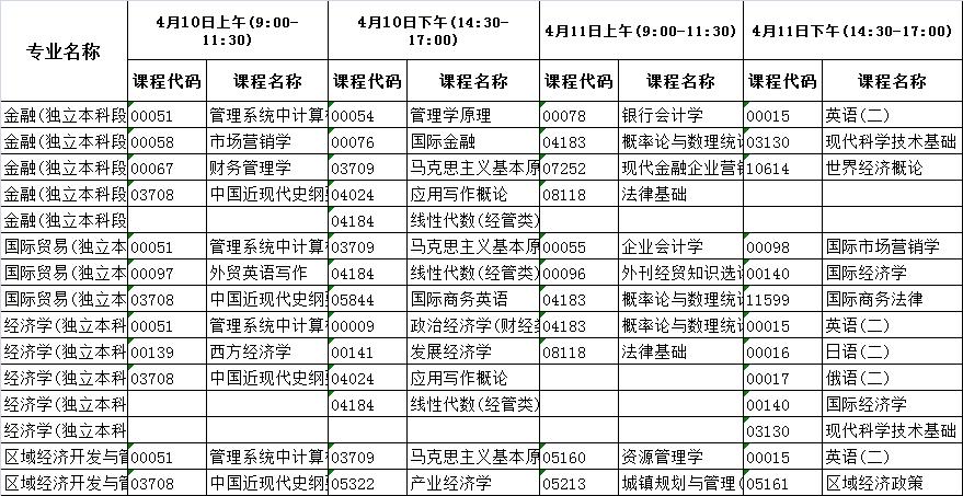 河北2021年4月自学考试时间安排:4月10日-11日