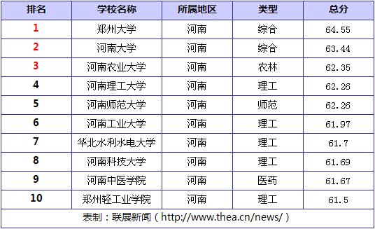 河南的大学排名_河南大学
