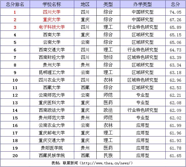 四川省大学排名_四川省gdp各城市排名
