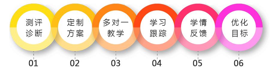 扬州初三中考复读